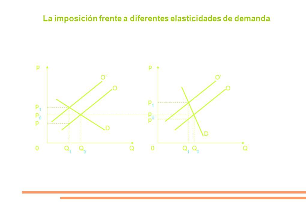 pp 0Q0Q0 Q1Q1 Q1Q1 Q0Q0 0QQ p0p0 p p1p1 p1p1 p p0p0 O O D D O O La imposición frente a diferentes elasticidades de demanda
