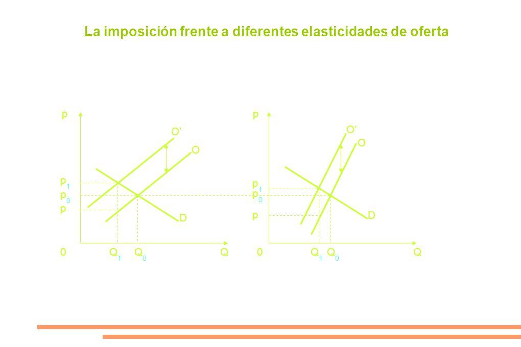pp 0Q0Q0 Q1Q1 Q1Q1 Q0Q0 0QQ p0p0 p p1p1 p1p1 p p0p0 O O D D O O La imposición frente a diferentes elasticidades de oferta
