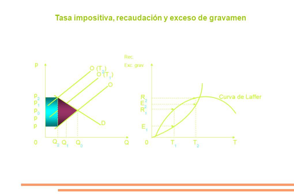 p Rec. Exc. grav. 0Q0Q0 Q1Q1 0QT p0p0 p p1p1 O (T 1 ) O D Tasa impositiva, recaudación y exceso de gravamen p2p2 p Q2Q2 O (T 2 ) R1R1 T1T1 E1E1 R2R2 E