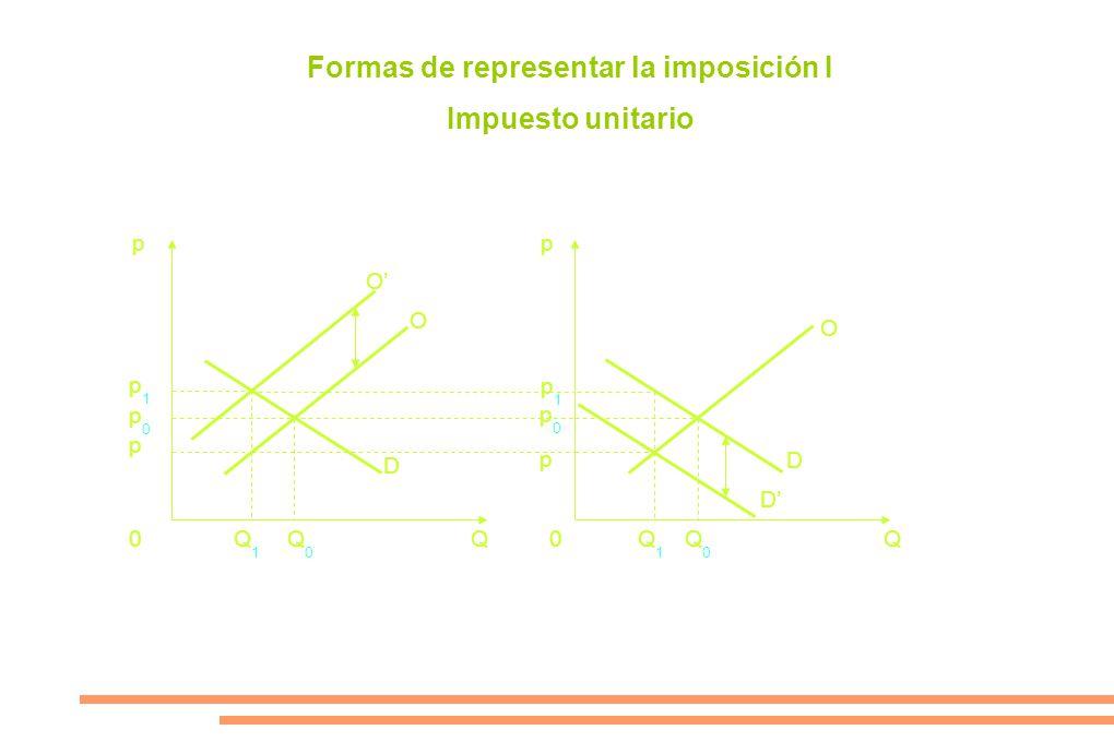 pp 0Q0Q0 Q1Q1 Q1Q1 Q0Q0 0QQ p0p0 p p1p1 p1p1 p p0p0 O O D D D O Formas de representar la imposición I Impuesto unitario