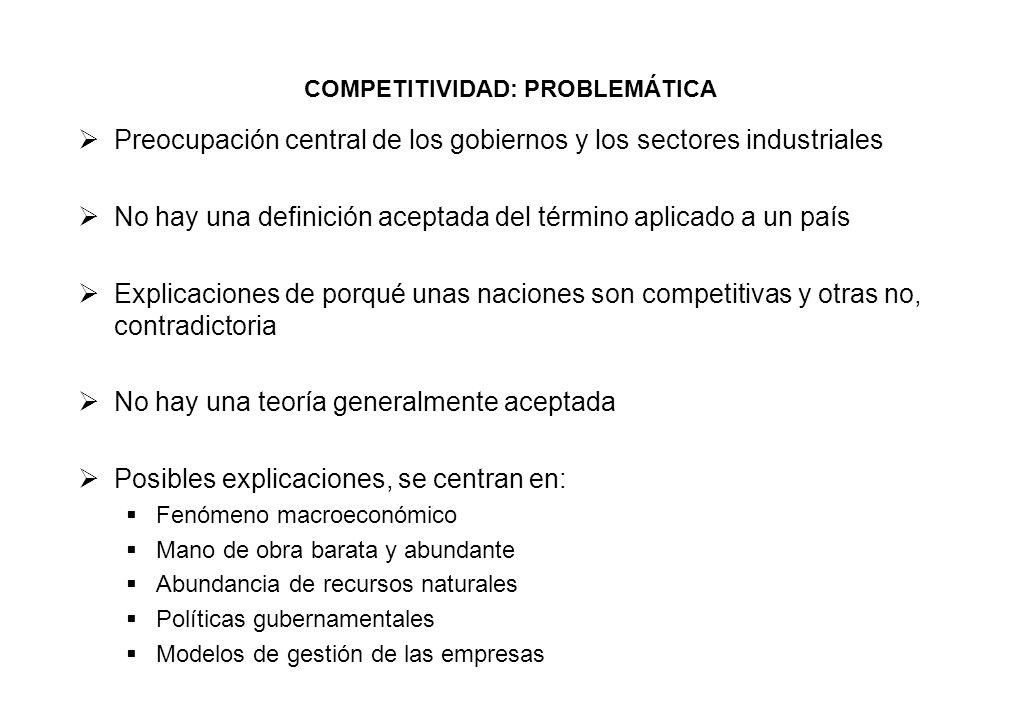COMPETITIVIDAD: PROBLEMÁTICA Preocupación central de los gobiernos y los sectores industriales No hay una definición aceptada del término aplicado a u