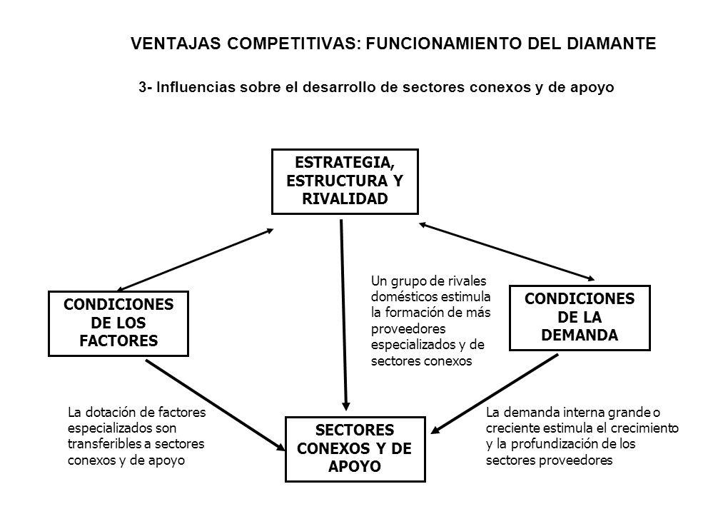 VENTAJAS COMPETITIVAS: FUNCIONAMIENTO DEL DIAMANTE 3- Influencias sobre el desarrollo de sectores conexos y de apoyo ESTRATEGIA, ESTRUCTURA Y RIVALIDA