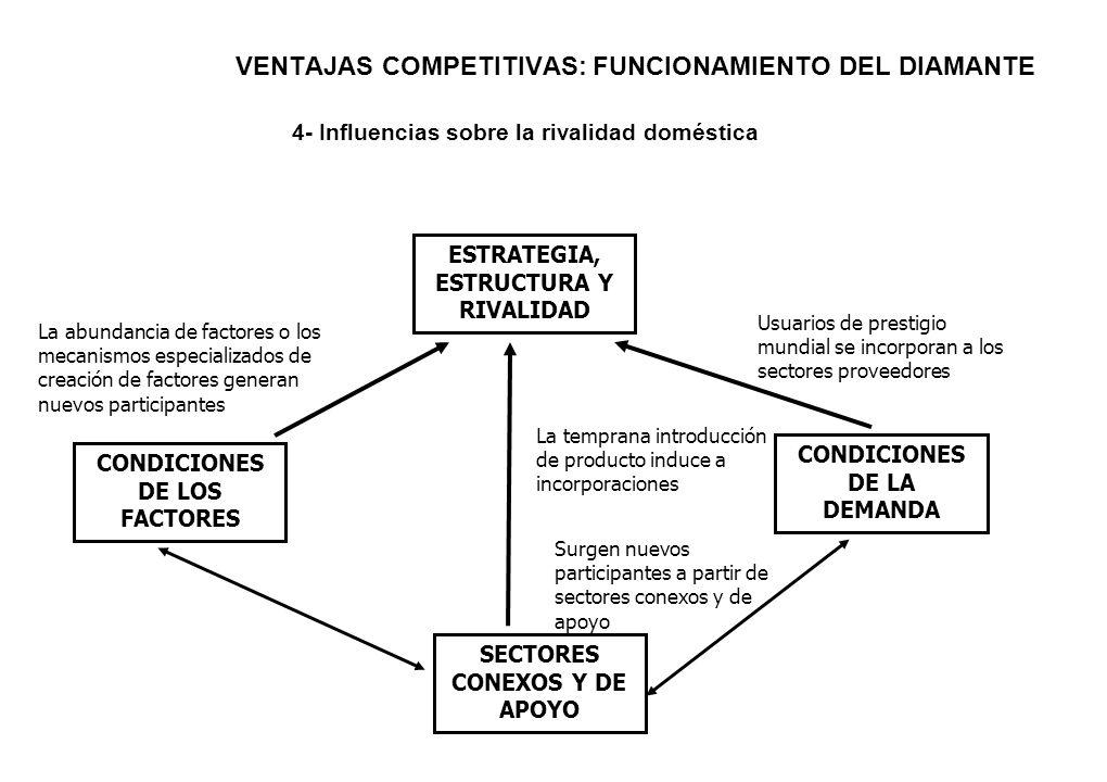 VENTAJAS COMPETITIVAS: FUNCIONAMIENTO DEL DIAMANTE 4- Influencias sobre la rivalidad doméstica ESTRATEGIA, ESTRUCTURA Y RIVALIDAD CONDICIONES DE LOS F