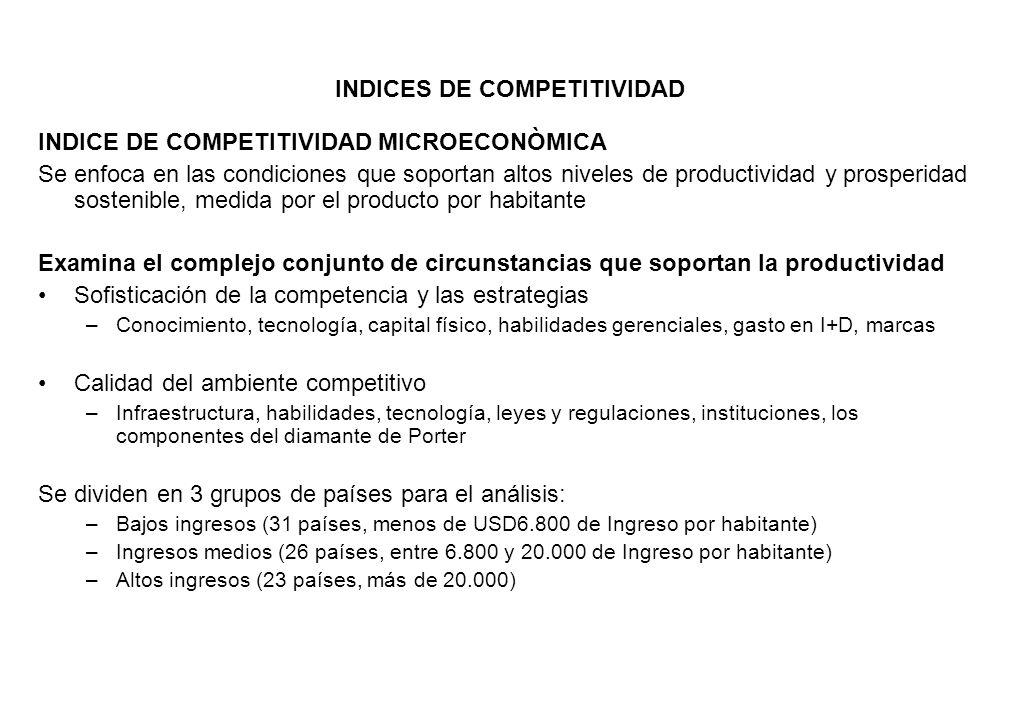 INDICES DE COMPETITIVIDAD INDICE DE COMPETITIVIDAD MICROECONÒMICA Se enfoca en las condiciones que soportan altos niveles de productividad y prosperid