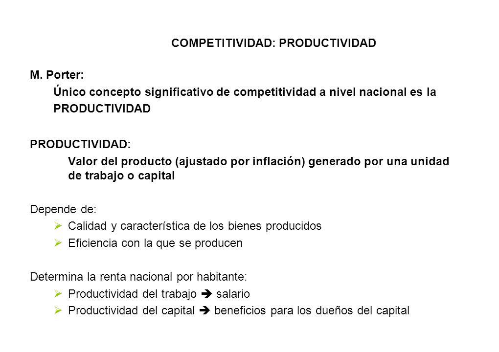 COMPETITIVIDAD: PRODUCTIVIDAD M. Porter: Único concepto significativo de competitividad a nivel nacional es la PRODUCTIVIDAD PRODUCTIVIDAD: Valor del