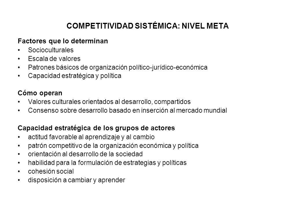 COMPETITIVIDAD SISTÉMICA: NIVEL META Factores que lo determinan Socioculturales Escala de valores Patrones básicos de organización político-jurídico-e