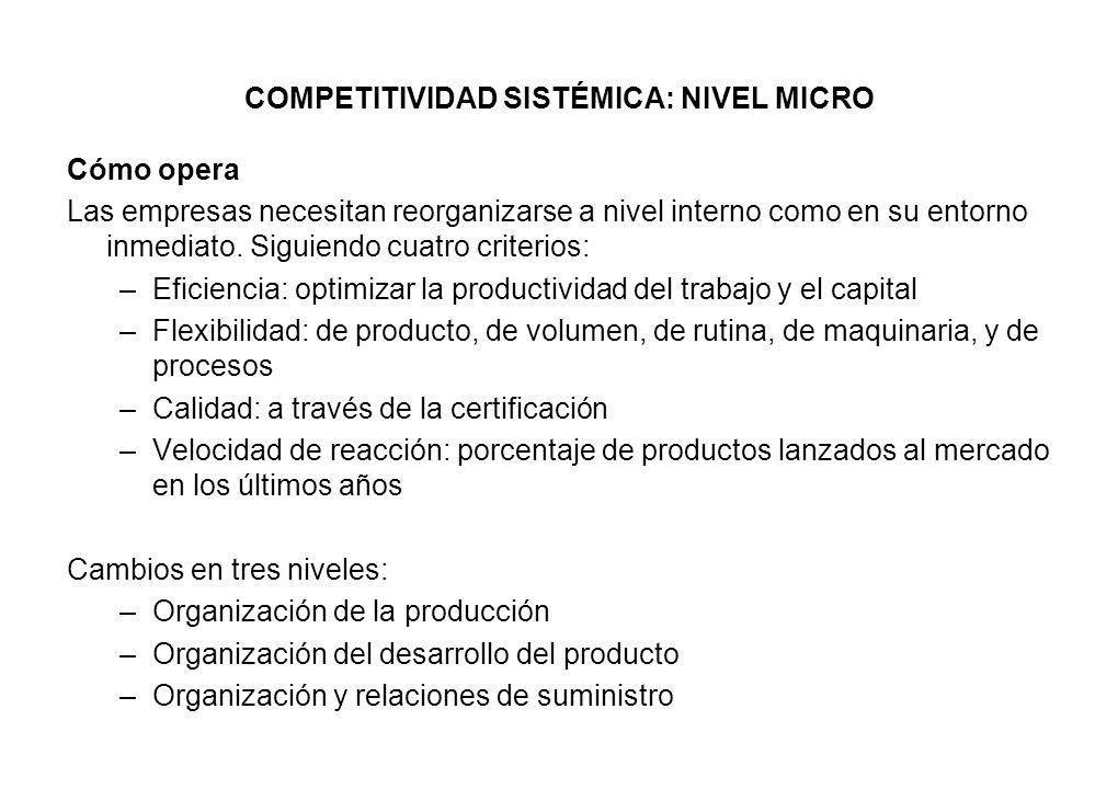 COMPETITIVIDAD SISTÉMICA: NIVEL MICRO Cómo opera Las empresas necesitan reorganizarse a nivel interno como en su entorno inmediato. Siguiendo cuatro c