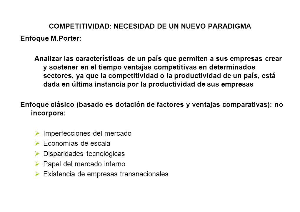 COMPETITIVIDAD: NECESIDAD DE UN NUEVO PARADIGMA Enfoque M.Porter: Analizar las características de un país que permiten a sus empresas crear y sostener