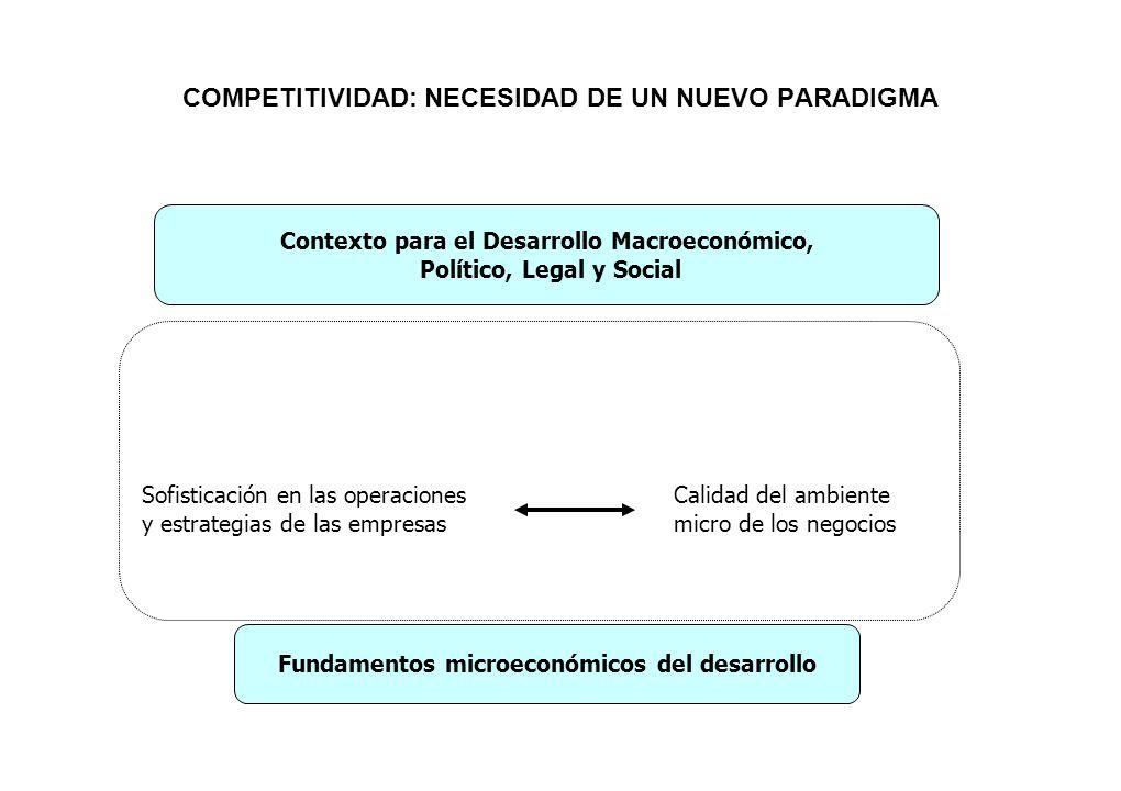 COMPETITIVIDAD: NECESIDAD DE UN NUEVO PARADIGMA Contexto para el Desarrollo Macroeconómico, Político, Legal y Social Fundamentos microeconómicos del d