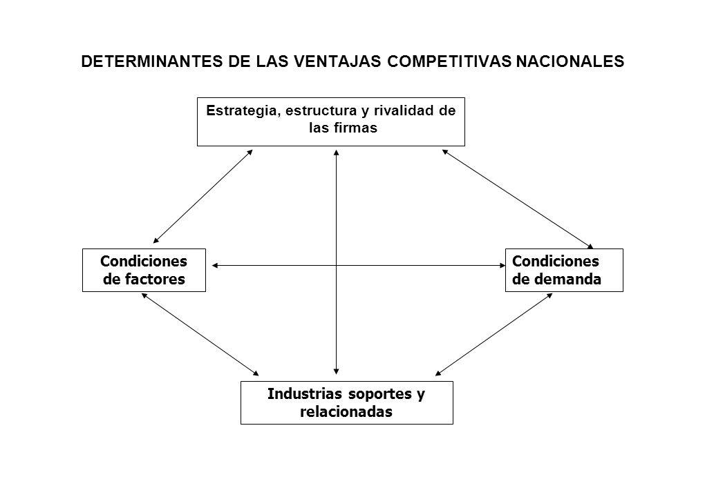 DETERMINANTES DE LAS VENTAJAS COMPETITIVAS NACIONALES Estrategia, estructura y rivalidad de las firmas Condiciones de factores Condiciones de demanda