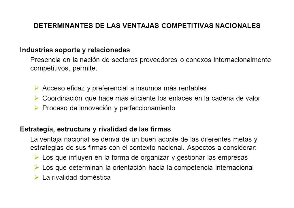 DETERMINANTES DE LAS VENTAJAS COMPETITIVAS NACIONALES Industrias soporte y relacionadas Presencia en la nación de sectores proveedores o conexos inter