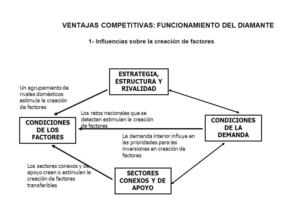 VENTAJAS COMPETITIVAS: FUNCIONAMIENTO DEL DIAMANTE 1- Influencias sobre la creación de factores ESTRATEGIA, ESTRUCTURA Y RIVALIDAD CONDICIONES DE LOS