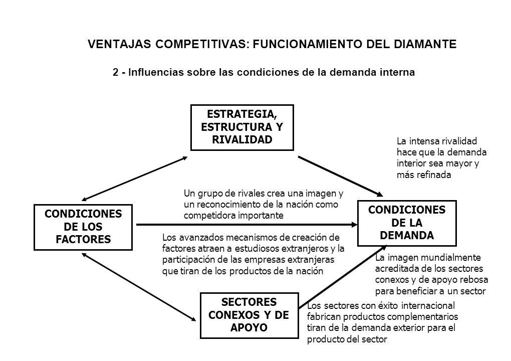 VENTAJAS COMPETITIVAS: FUNCIONAMIENTO DEL DIAMANTE 2 - Influencias sobre las condiciones de la demanda interna ESTRATEGIA, ESTRUCTURA Y RIVALIDAD COND