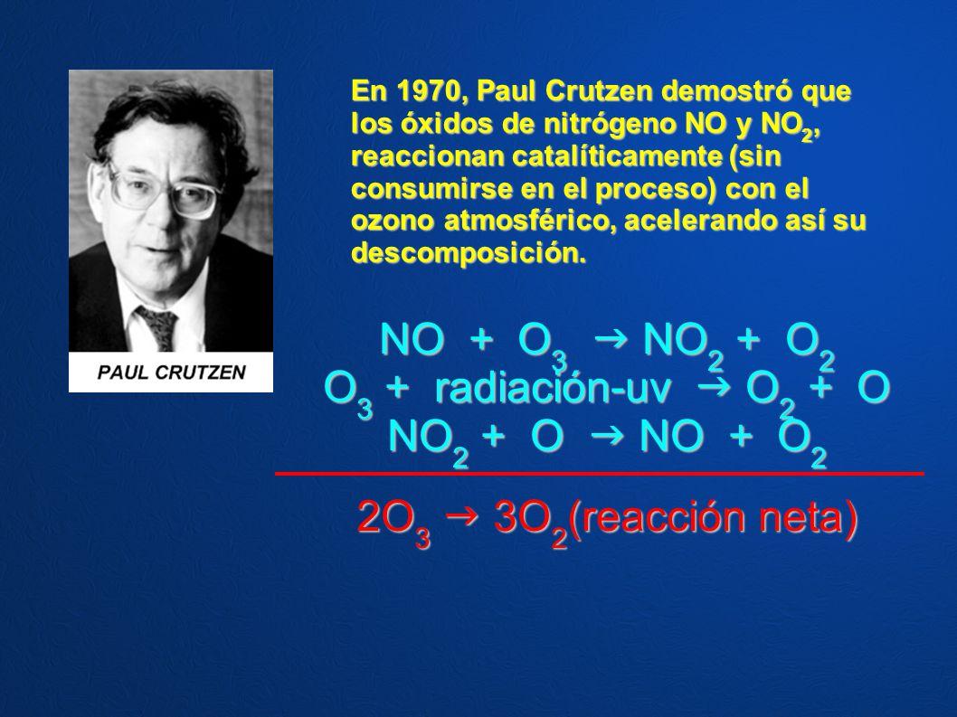 En 1970, Paul Crutzen demostró que los óxidos de nitrógeno NO y NO 2, reaccionan catalíticamente (sin consumirse en el proceso) con el ozono atmosféri