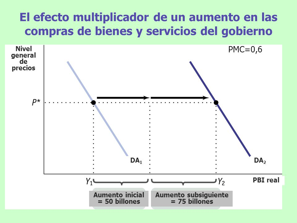El efecto multiplicador de un aumento en las compras de bienes y servicios del gobierno Nivel general de precios PBI real DA 2 DA 1 Aumento inicial =