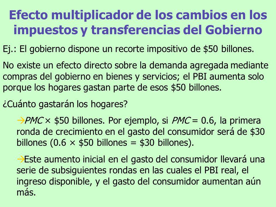 Efecto multiplicador de los cambios en los impuestos y transferencias del Gobierno Ej.: El gobierno dispone un recorte impositivo de $50 billones. No
