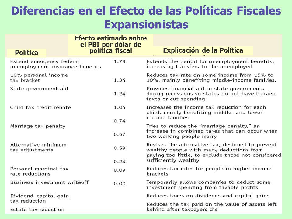Diferencias en el Efecto de las Políticas Fiscales Expansionistas Política Explicación de la Política Efecto estimado sobre el PBI por dólar de políti