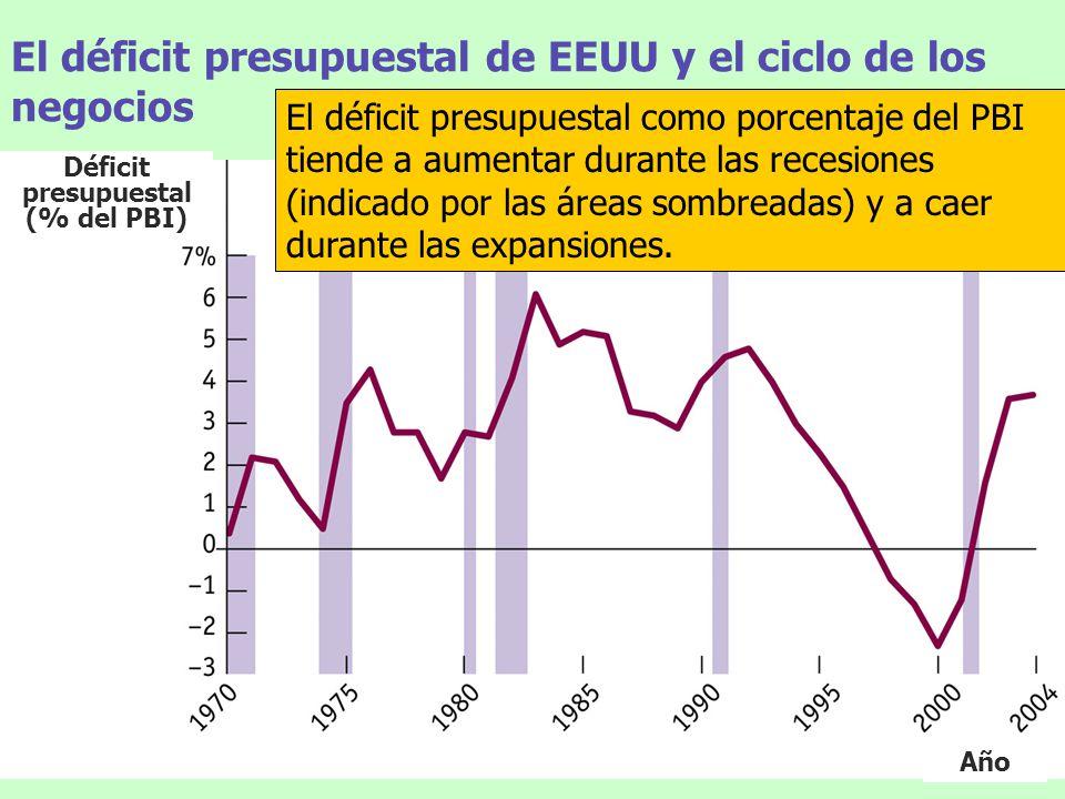 El déficit presupuestal de EEUU y el ciclo de los negocios El déficit presupuestal como porcentaje del PBI tiende a aumentar durante las recesiones (i