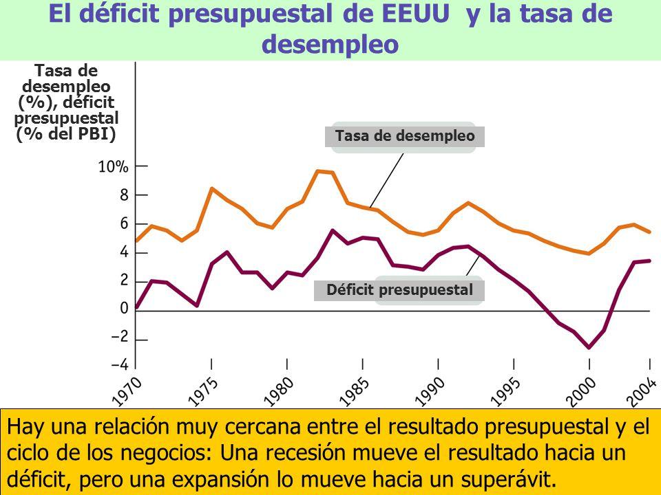 El déficit presupuestal de EEUU y la tasa de desempleo Hay una relación muy cercana entre el resultado presupuestal y el ciclo de los negocios: Una re
