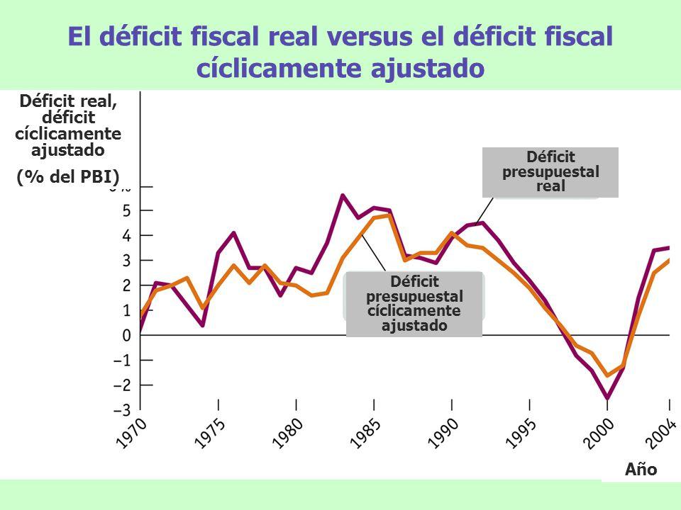 El déficit fiscal real versus el déficit fiscal cíclicamente ajustado Déficit real, déficit cíclicamente ajustado (% del PBI) Año Déficit presupuestal