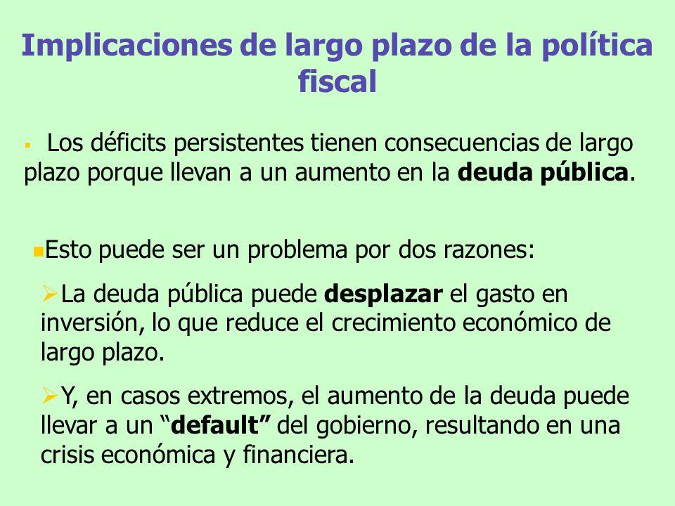 Implicaciones de largo plazo de la política fiscal Los déficits persistentes tienen consecuencias de largo plazo porque llevan a un aumento en la deud