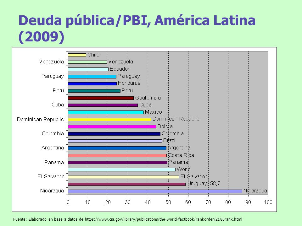 Deuda pública/PBI, América Latina (2009) Fuente: Elaborado en base a datos de https://www.cia.gov/library/publications/the-world-factbook/rankorder/21