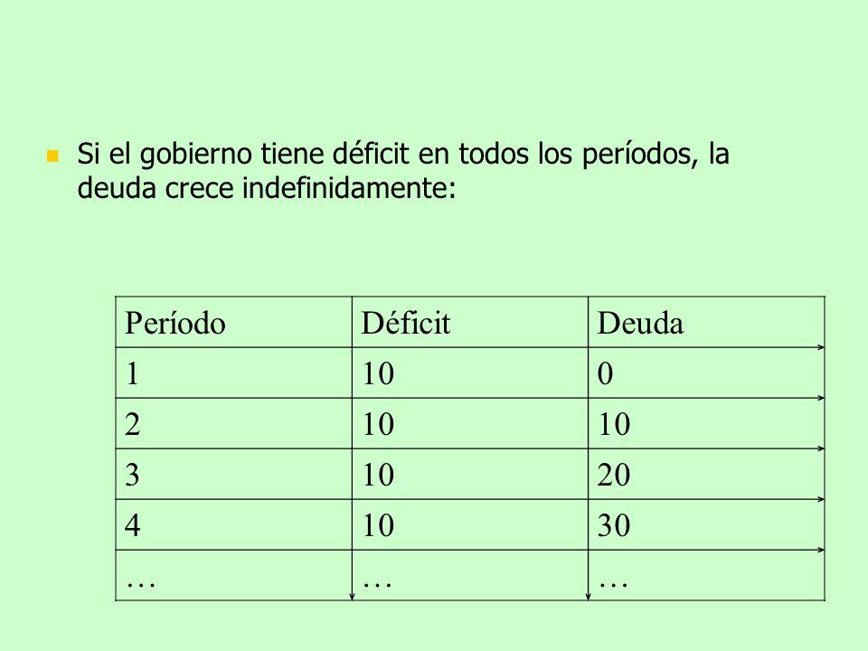 Si el gobierno tiene déficit en todos los períodos, la deuda crece indefinidamente: PeríodoDéficitDeuda 1100 2 3 20 41030 ………
