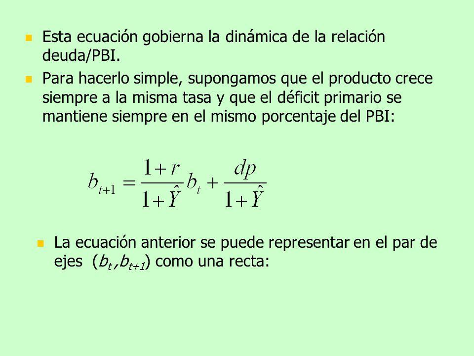 Esta ecuación gobierna la dinámica de la relación deuda/PBI. Para hacerlo simple, supongamos que el producto crece siempre a la misma tasa y que el dé