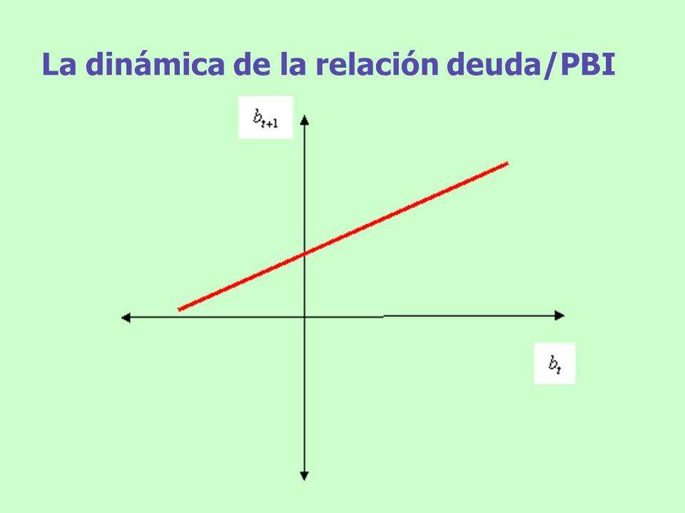 La dinámica de la relación deuda/PBI