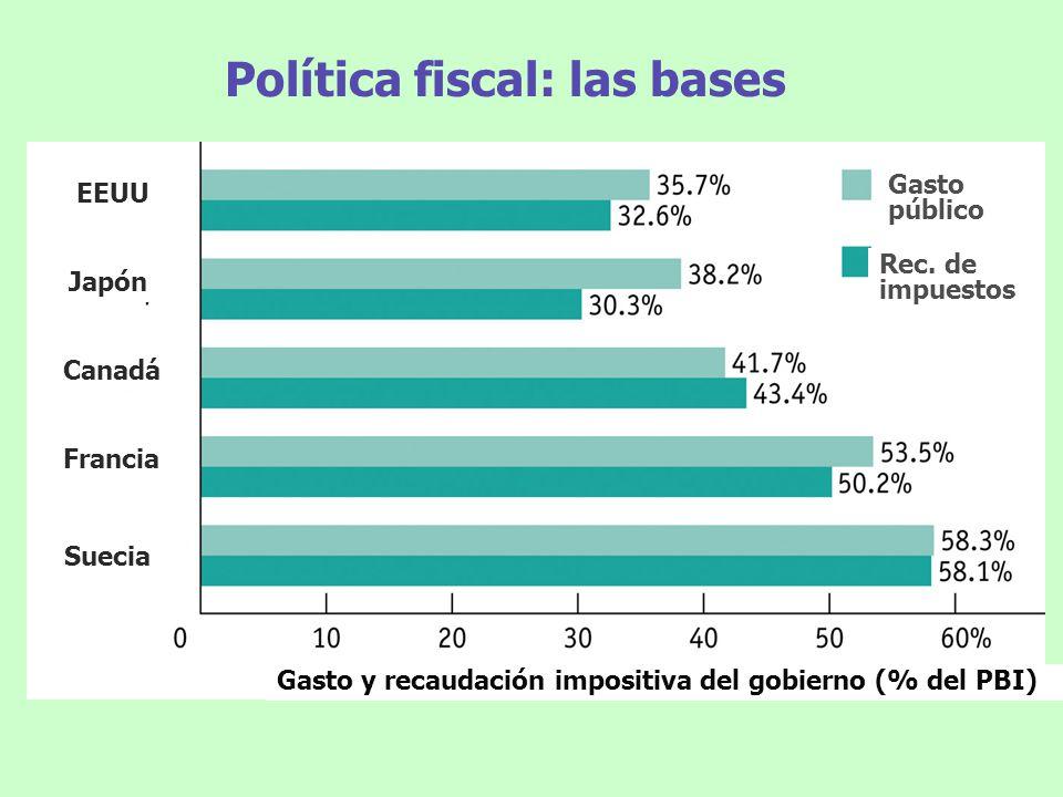 Política fiscal: las bases EEUU Japón Canadá Francia Suecia Gasto y recaudación impositiva del gobierno (% del PBI) Gasto público Rec. de impuestos