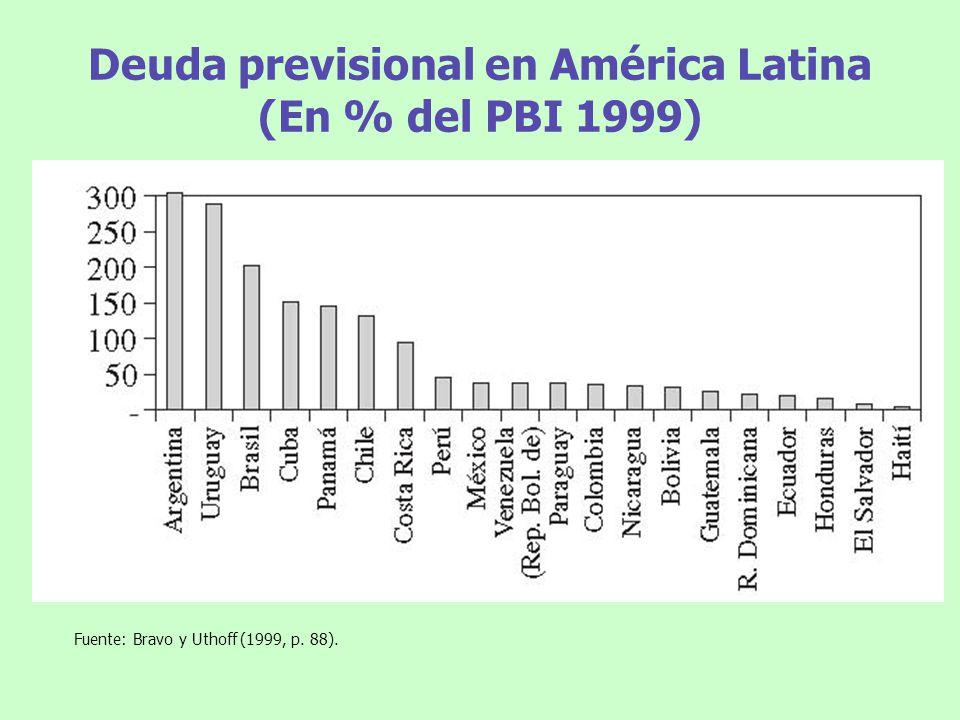 Deuda previsional en América Latina (En % del PBI 1999) Fuente: Bravo y Uthoff (1999, p. 88).