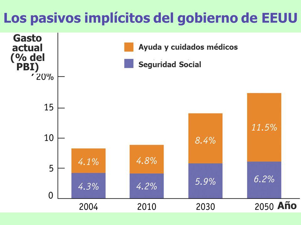 Los pasivos implícitos del gobierno de EEUU Gasto actual (% del PBI) Año Ayuda y cuidados médicos Seguridad Social