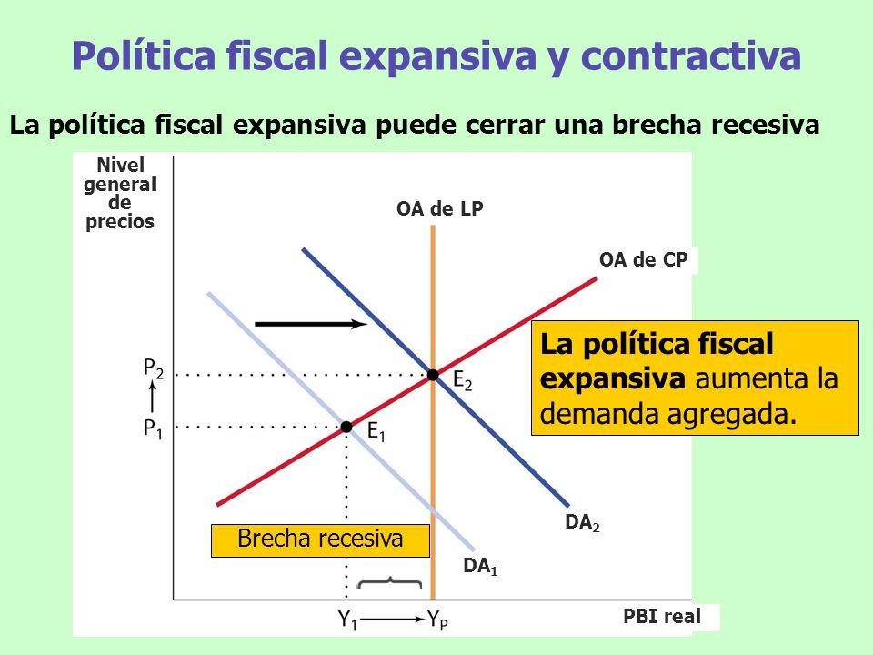 Política Fiscal expansiva y contractiva La política fiscal contractiva puede eliminar una brecha inflacionaria La Política fiscal contractiva disminuye la demanda agregada.