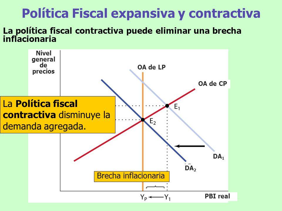 Política Fiscal expansiva y contractiva La política fiscal contractiva puede eliminar una brecha inflacionaria La Política fiscal contractiva disminuy