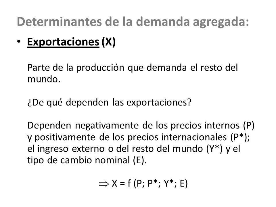 Determinantes de la demanda agregada: Exportaciones (X) Parte de la producción que demanda el resto del mundo. ¿De qué dependen las exportaciones? Dep