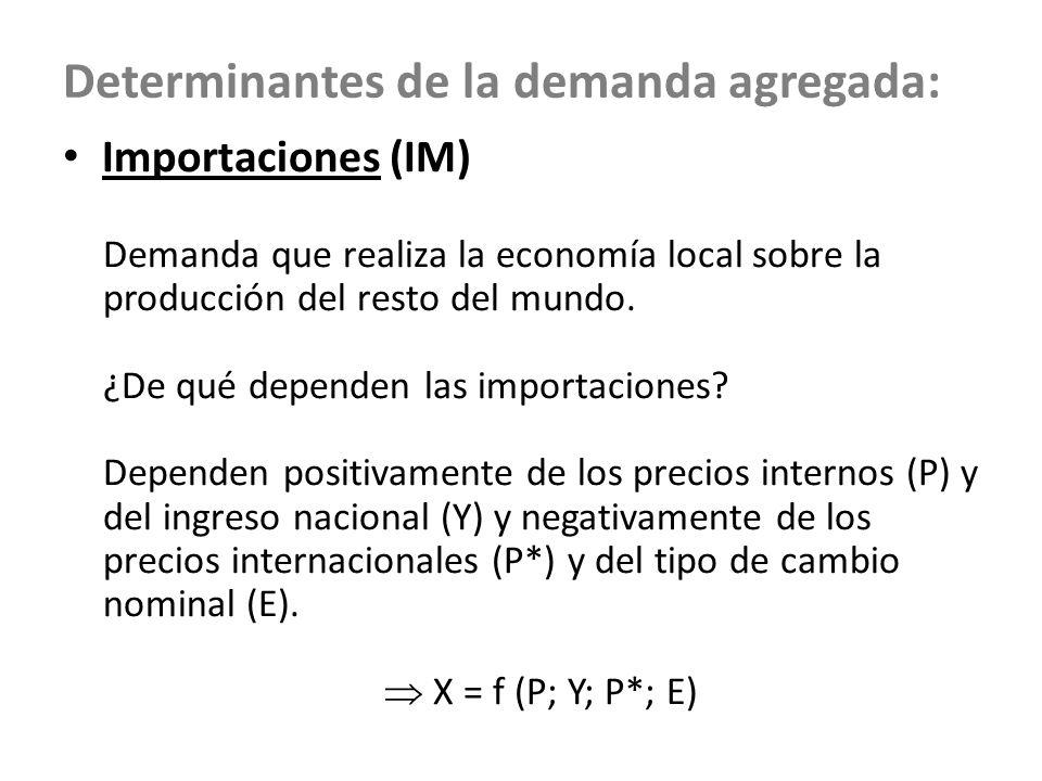 Determinantes de la demanda agregada: Importaciones (IM) Demanda que realiza la economía local sobre la producción del resto del mundo. ¿De qué depend