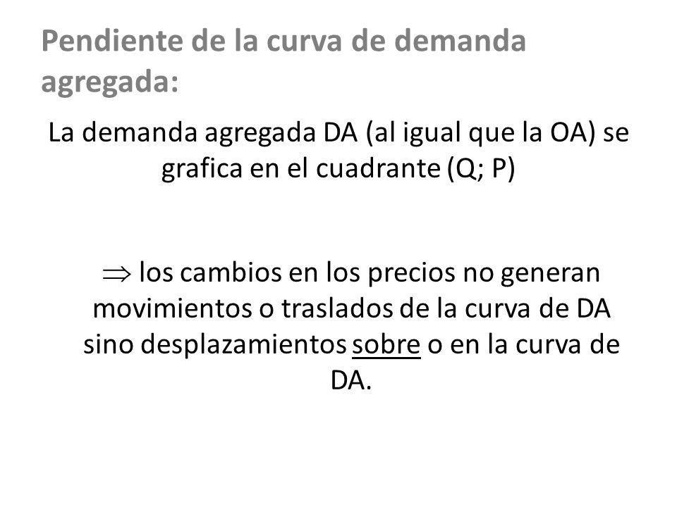 Pendiente de la curva de demanda agregada: La demanda agregada DA (al igual que la OA) se grafica en el cuadrante (Q; P) los cambios en los precios no
