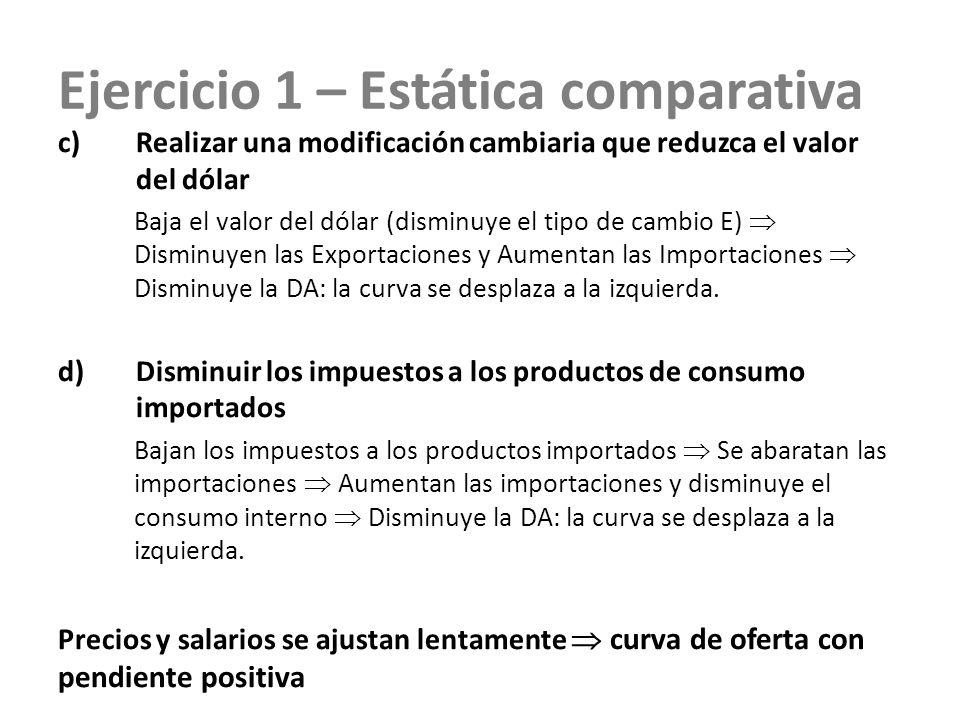 Ejercicio 1 – Estática comparativa c)Realizar una modificación cambiaria que reduzca el valor del dólar Baja el valor del dólar (disminuye el tipo de
