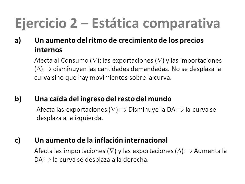 Ejercicio 2 – Estática comparativa a)Un aumento del ritmo de crecimiento de los precios internos Afecta al Consumo ( ); las exportaciones ( ) y las im