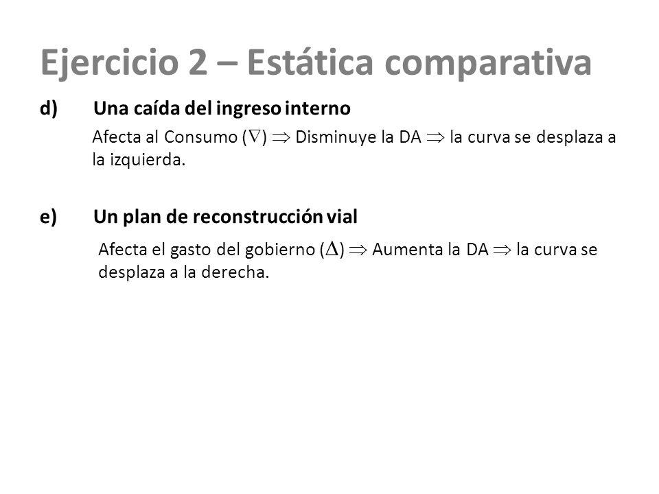 Ejercicio 2 – Estática comparativa d)Una caída del ingreso interno Afecta al Consumo ( ) Disminuye la DA la curva se desplaza a la izquierda. e)Un pla