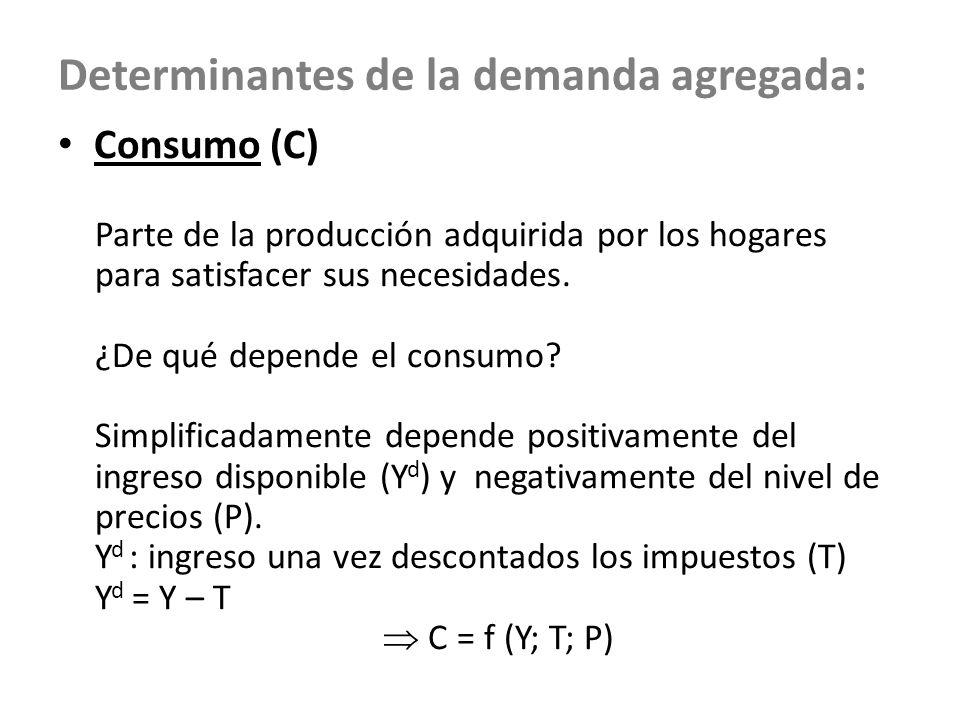 Determinantes de la demanda agregada: Consumo (C) Parte de la producción adquirida por los hogares para satisfacer sus necesidades. ¿De qué depende el