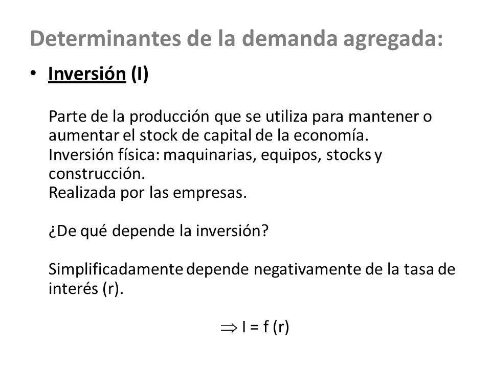 Determinantes de la demanda agregada: Inversión (I) Parte de la producción que se utiliza para mantener o aumentar el stock de capital de la economía.