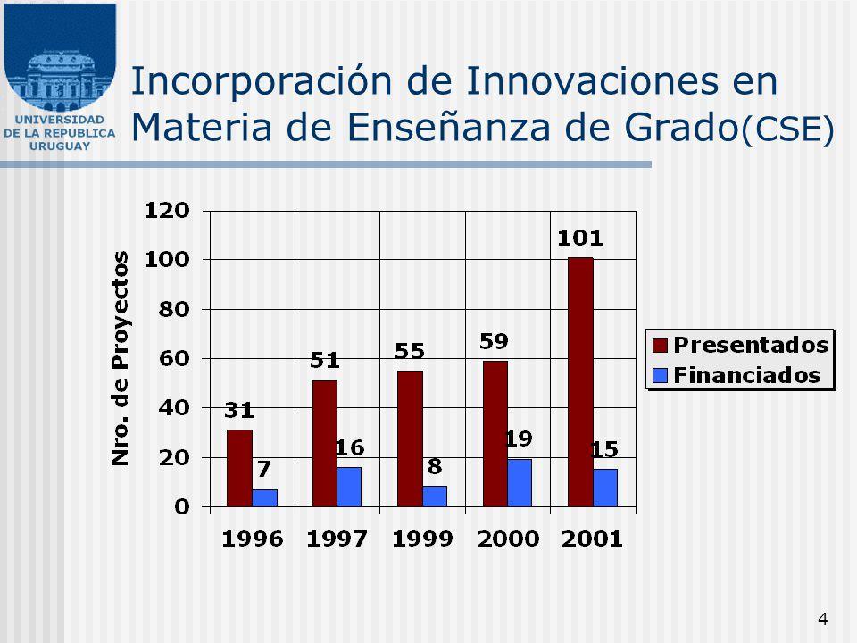 4 Incorporación de Innovaciones en Materia de Enseñanza de Grado (CSE)