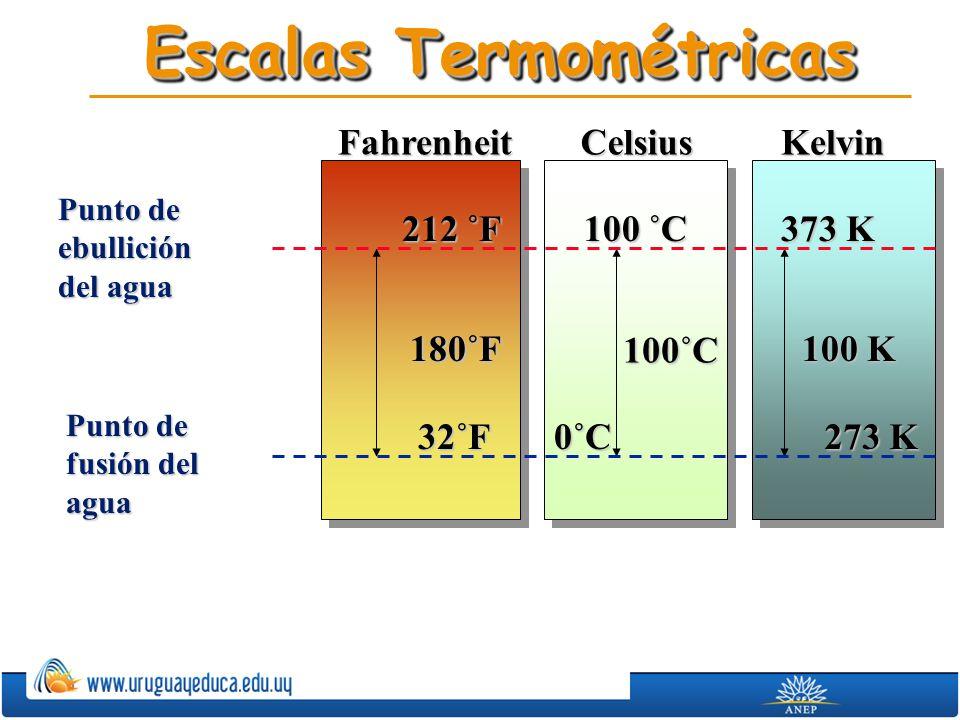 Escalas Termométricas Punto de ebullición del agua Punto de fusión del agua Celsius 100 ˚C 0˚C 100˚C Kelvin 373 K 273 K 100 K Fahrenheit 32˚F 212 ˚F 1