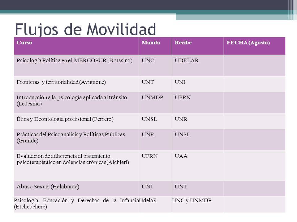 Flujos de Movilidad CursoMandaRecibeFECHA (Agosto) Psicología Política en el MERCOSUR (Brussino)UNCUDELAR Fronteras y territorialidad (Avignone)UNTUNI