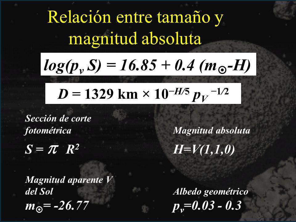 Sección de corte fotométricaMagnitud absoluta S = R 2 H=V(1,1,0) Magnitud aparente V del SolAlbedo geométrico m = -26.77p v =0.03 - 0.3 Relación entre