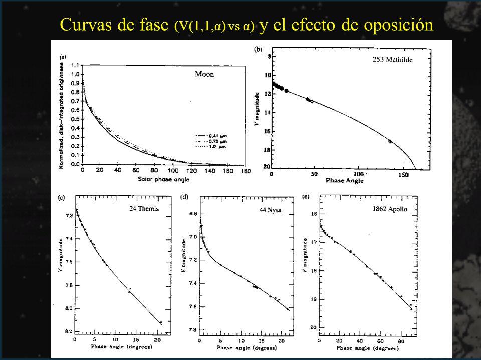 Curvas de fase (V(1,1,α) vs α) y el efecto de oposición