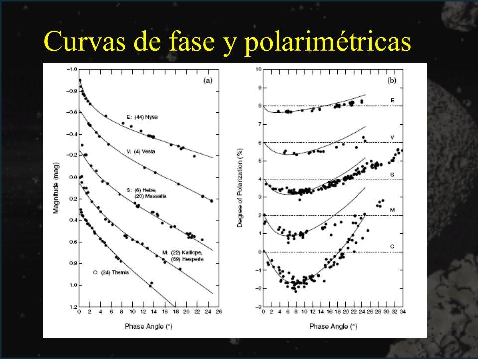 Curvas de fase y polarimétricas