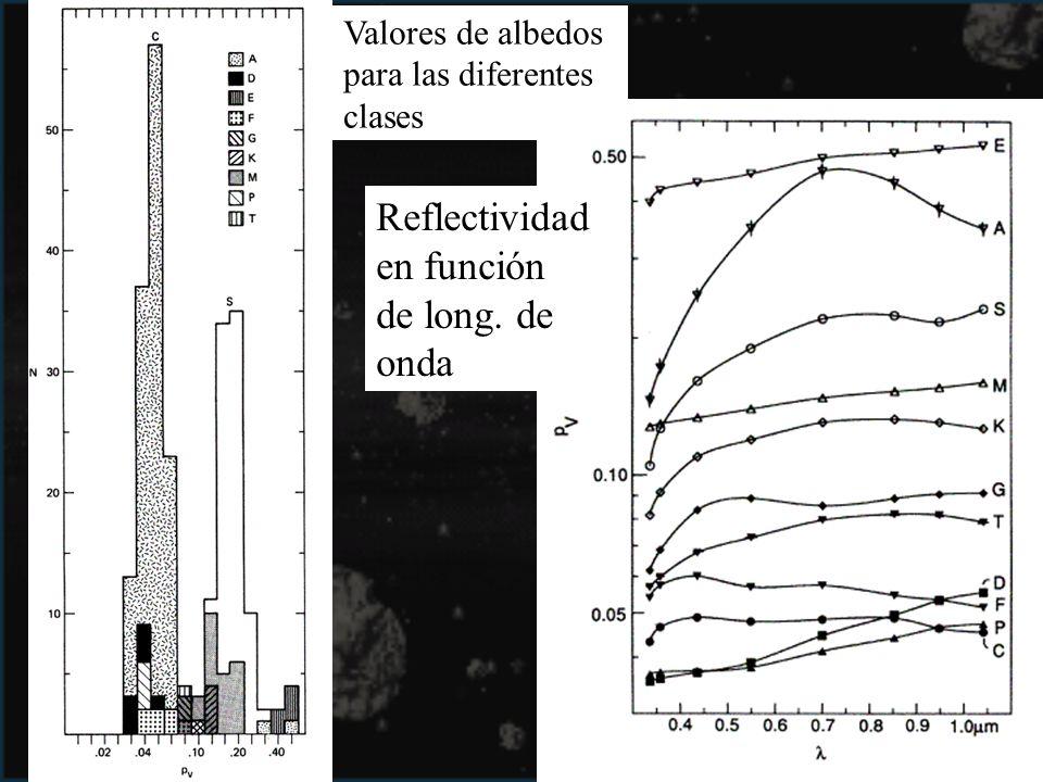 Valores de albedos para las diferentes clases Reflectividad en función de long. de onda