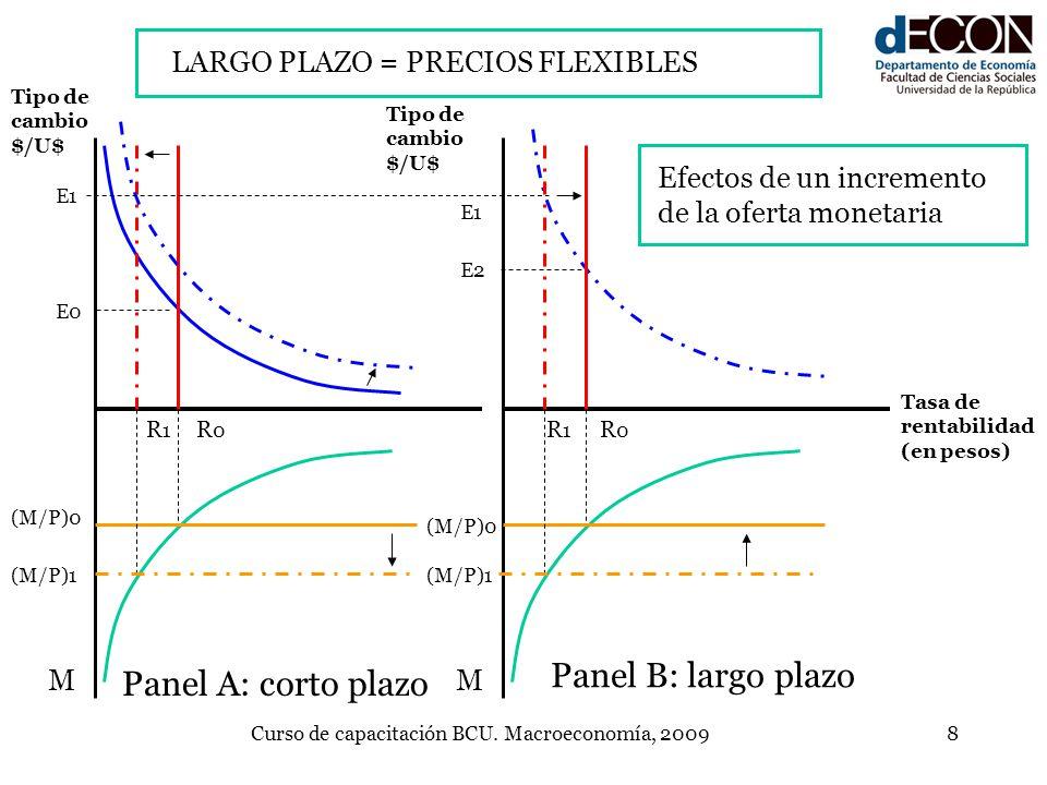 Curso de capacitación BCU. Macroeconomía, 20098 R0R0 (M/P)0 M Tipo de cambio $/U$ Tasa de rentabilidad (en pesos) R1R1 M Tipo de cambio $/U$ (M/P)0 (M